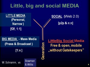 Kis-nagy közösségi média