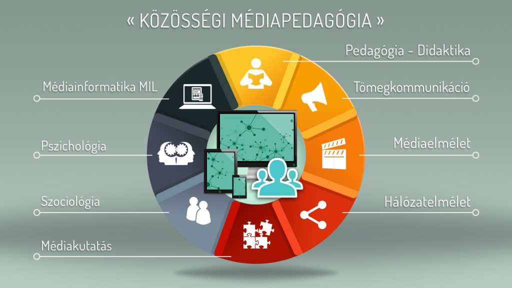 kozossegi-médiaped_color